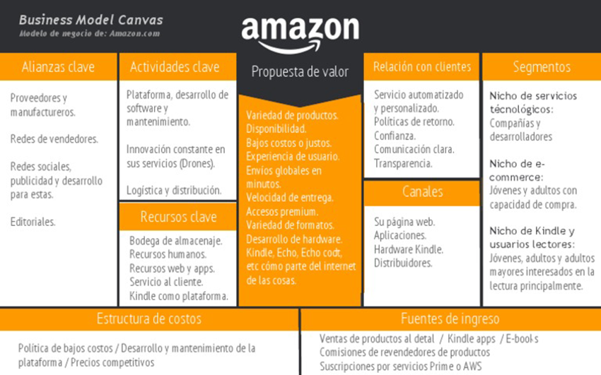 Modelos Canvas Amazon