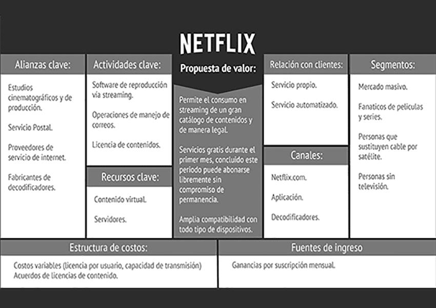 Modelo Canvas Netflix